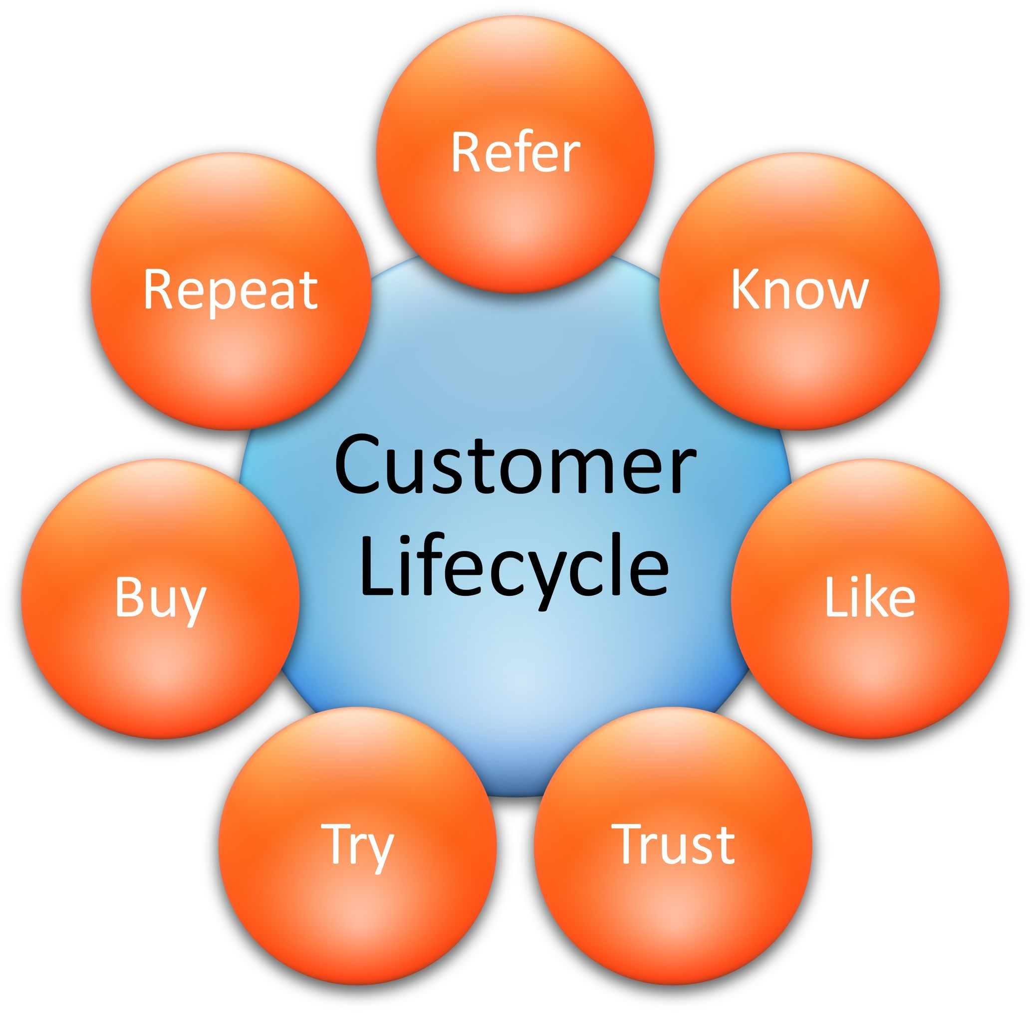 whole your life cycle pricing dissertation topics